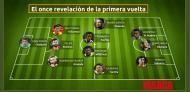 Onze revelação da Liga Espanhola