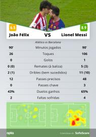 As prestações de Messi e João Félix no Atlético-Barcelona, da Supertaça espanhola (SofaScore)