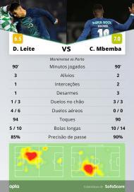 Mbemba e Diogo Leite