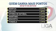 Balanço: Benfica ganhou dez pontos em relação à época passada
