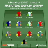 Equipa da jornada 18 (Maisfutebol/SofaScore)