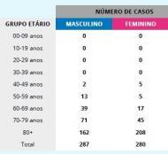 Óbitos por covid-19 (relatório DGS de 14 de abril)