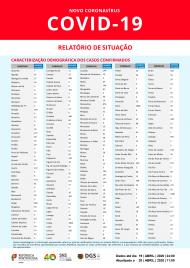 Covid-19 em Portugal: casos por concelho a 20 de abril (DGS)