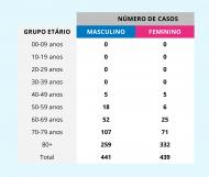 Covid-19 em Portugal: vítimas por género, 25 de abril