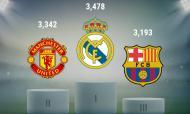 Os clubes com maior valor comercial