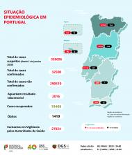 Covid-19 em Portugal: dados de 31 de maio (Direção-Geral da Saúde)