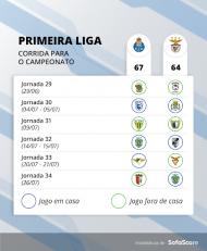 Seis finais para Benfica e FC Porto (Sofascore)