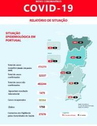 Covid-19 em Portugal (8 de agosto)