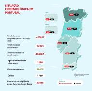Covid-19 em Portugal - 10 de agosto