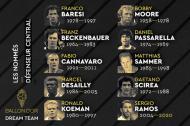 Nomeados ao melhor onze da Bola de Ouro