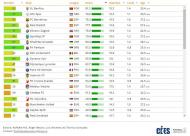 Observatório do Futebol - Pontuação qualitativa dos jogadores que cada clube formou e que atuaram entre as 31 principais ligas no último ano (CIES)