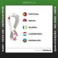 O grupo de Portugal na qualificação para o Mundial 2022