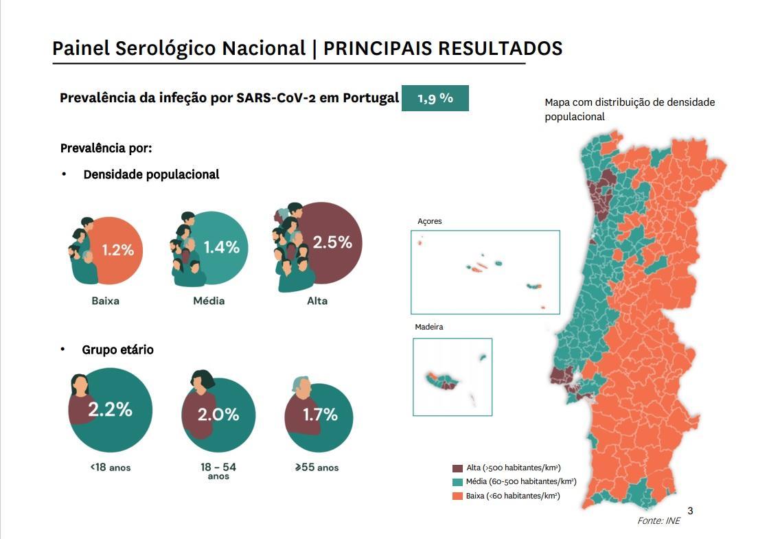 Prevalência da infeção em Portugal