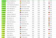 Jogadores mais caros - Observatório do Futebol