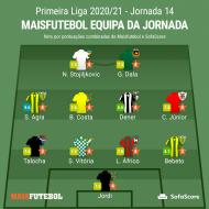 Equipa ideal da 14.ª jornada da Liga