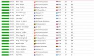 Observatório do Futebol em um ano de covid-19: os jogadores dos 42 campeonatos analisados com melhor percentagem de vitórias a jogarem a titulares