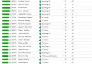 Observatório do Futebol em um ano de covid-19: os jogadores da Liga portuguesa com melhor percentagem de vitórias a jogarem a titulares