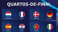 O quadro dos quartos de final do Euro Sub-21