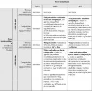 O quadro definido pela DGS para o regresso do desporto, com formação incluída