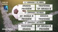 Play-off II Liga - Série Norte - Jornadas 1 à 3