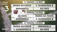 Acesso à Liga 3 - Série 2 - Jornadas 4 à 6