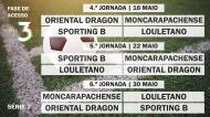 Acesso à Liga 3 - Série 7 - Jornadas 4 à 6
