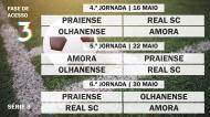 Acesso à Liga 3 - Série 8 - Jornadas 4 à 6